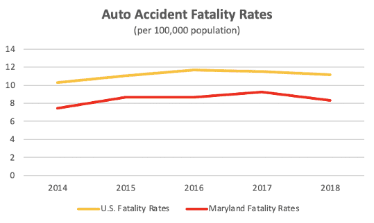 Auto accident fatality rates in Maryland vs. the United States.