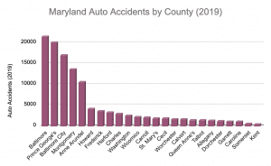 Maryland auto accidents by county chart for 2019.